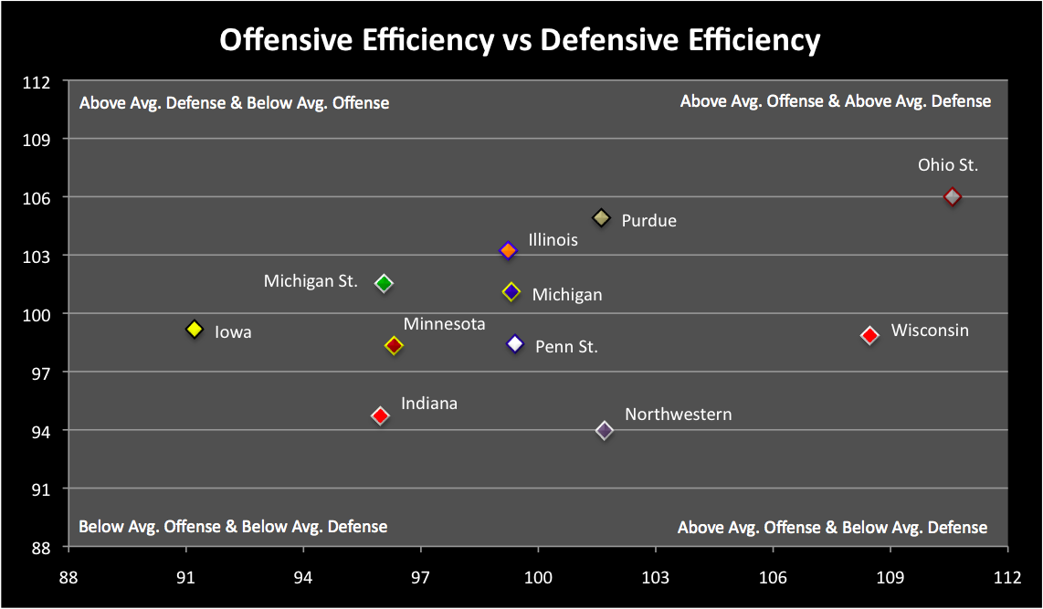 increasing offensive or defensive efficiency an Team efficiency rating differential for each nba team details the difference between a teams offensive efficiency rating, which is a measure of the average number of points a team scores per 100 possessions, and their defensive efficiency rating, which is a measure of the average number of points a .