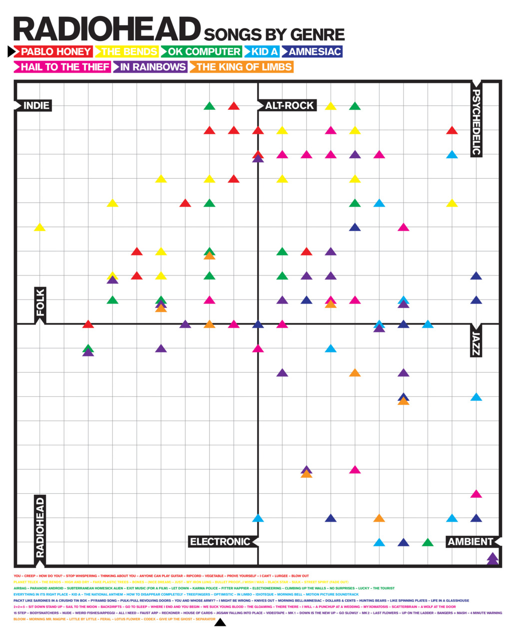 Radiohead Genre Chart