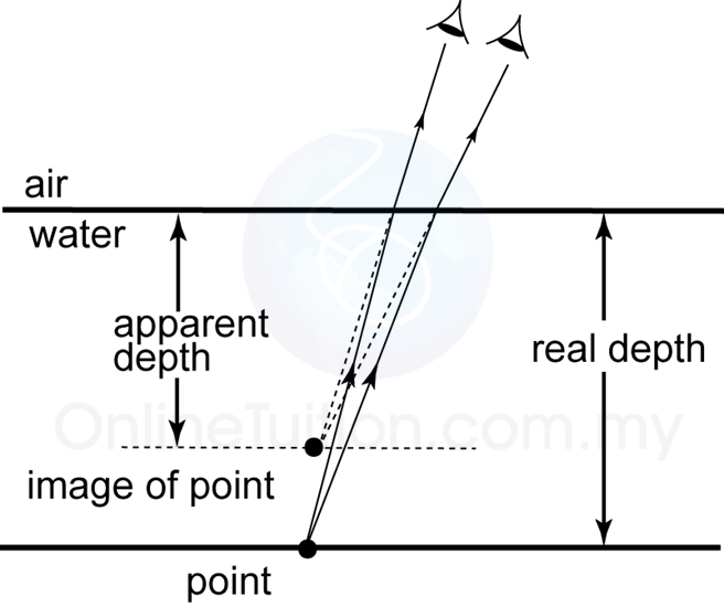 refractive index spm physics form 4 form 5 revision notes