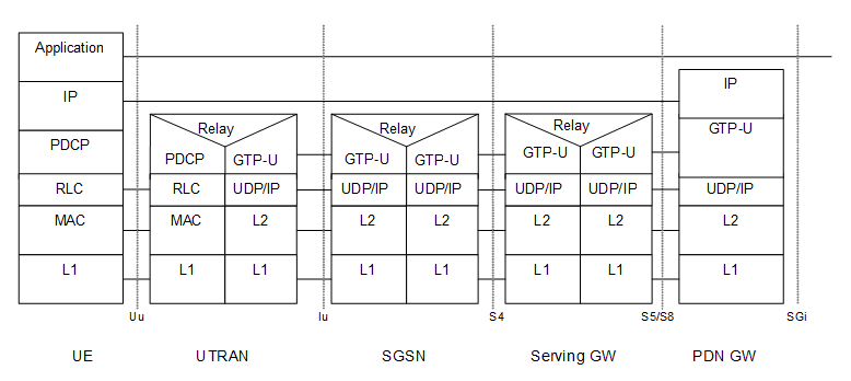 Interfaces And Their Protocol Stacks Lte And Beyond Tech Blog On