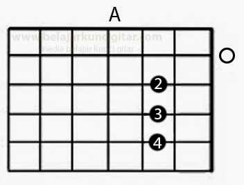 gambar kunci gitar A lengkap cara pegang chordsnya