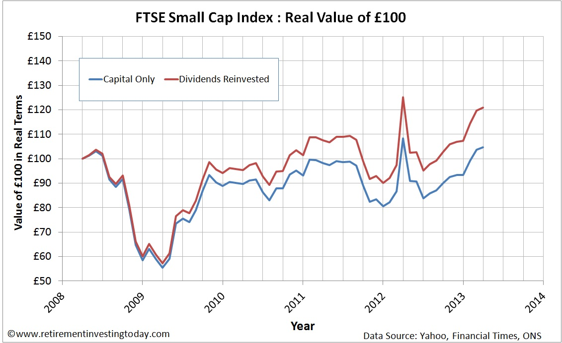 FTSE Small Cap Reinvesting Dividends vs Not Reinvesting Dividends