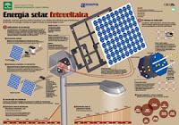 Energía Solar Fotovoltaica infografía de la Agencia Andaluza de la Energía