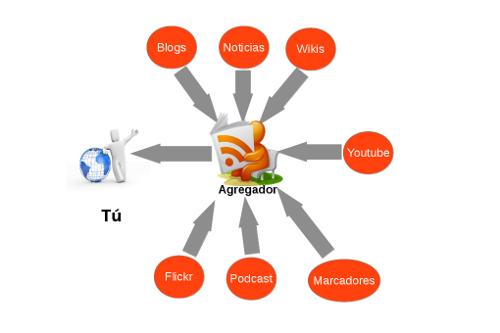 TIRDCeando!: Lectores RSS y Aplicaciones en Bibliotecas