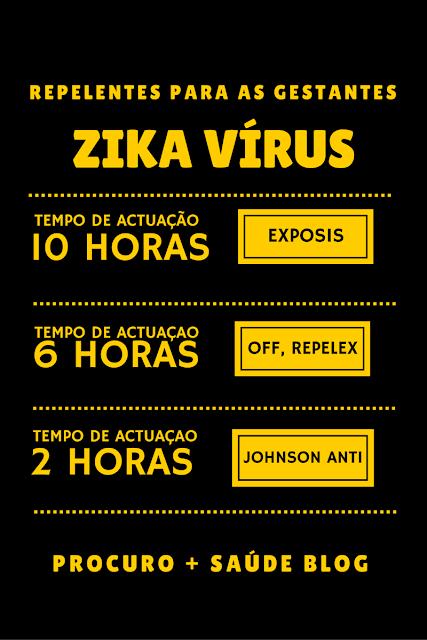 Zika virus - os repelentes mais indicados para as gestantes