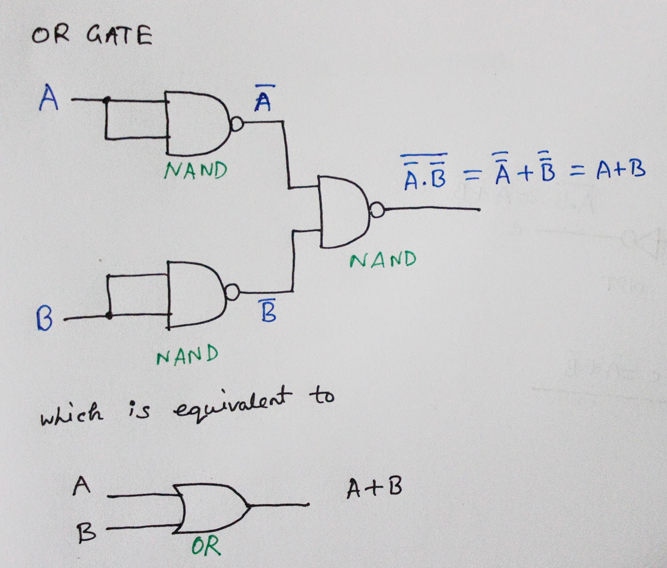 how to build an and gate only using nand gates