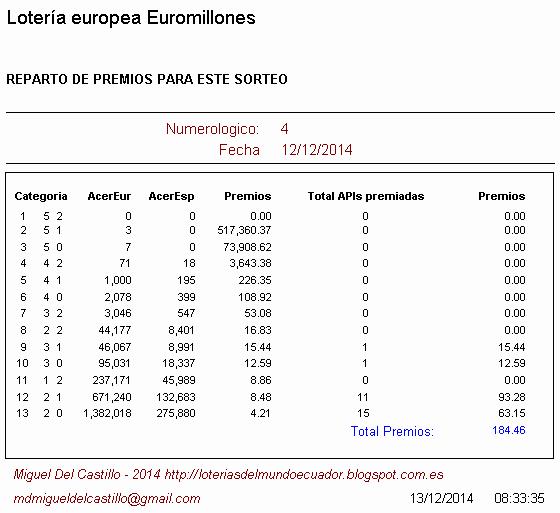 premios obtenidos en la lotería europea euromillones en ecuador