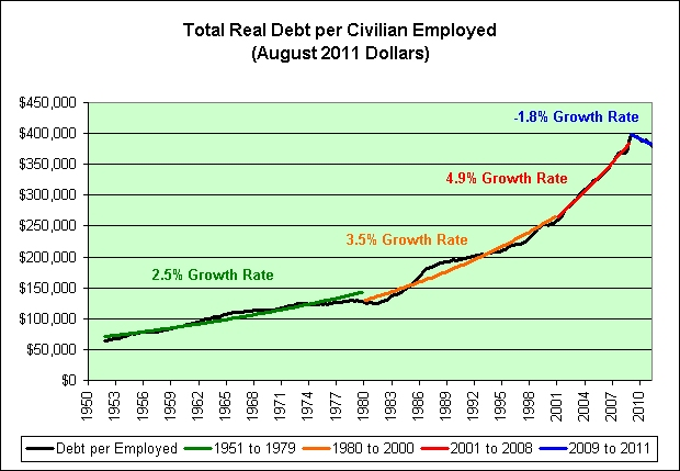 Total%2BDebt%2Bper%2BEmployed ILLUSION OF RECOVERY   FEELINGS VERSUS FACTS