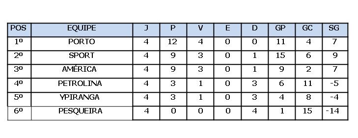 Classificação do grupo E é definida com uma semana de atraso
