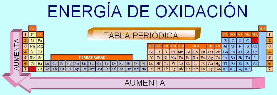 Blog de quimica tabla peridica an error occurred urtaz Images