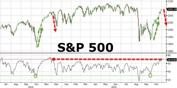 "S&P 500 -The Scariest Chart,  ""Most Overbought"" In 11 Months."