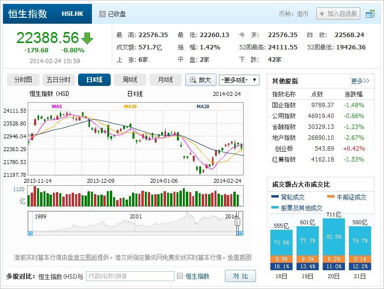 中国株コバンザメ投資 香港ハンセン指数20140224