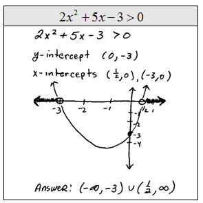 OpenAlgebra.com: Quadratic Inequalities