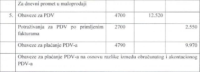 pdv-knjizenje-i-obracun-pdv-a-2