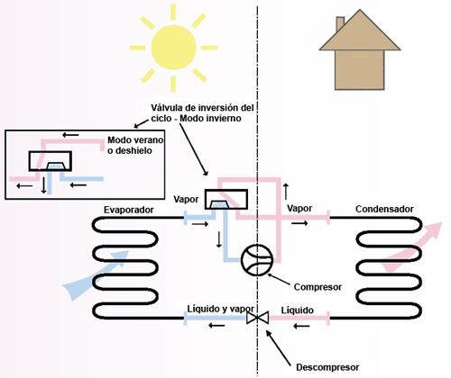 Termodinamica - Bomba de calor ...