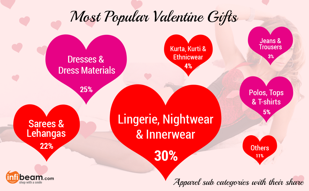 Lingerie tops the chart of Valentines Gift