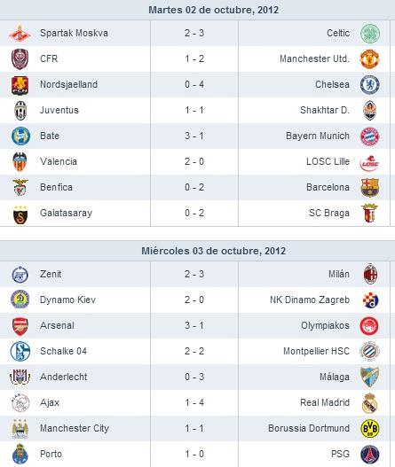 Resultados Jornada 2 Champions League