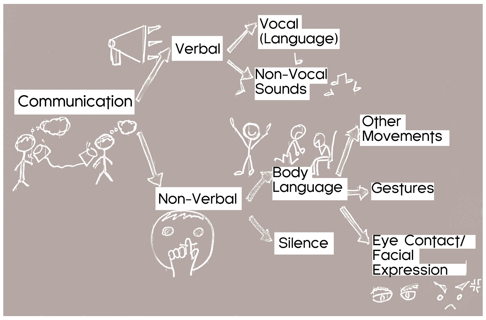 essay on body language the secrets of body language you shouldn t  of communication our saturdays are gone types of communication devon schiller body in the language self visual essay