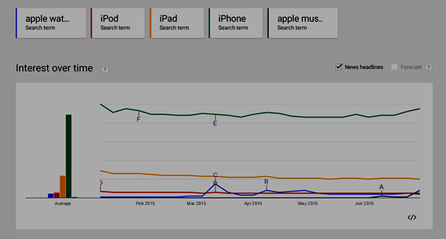 chart of 2015 Search Trends: Blue-AppleWatch; Red-iPod; Orange-iPad; Green-iPhone; Purple-AppleMusic