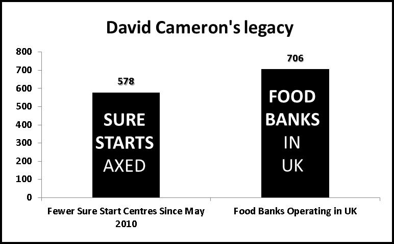 Food Banks Tory Legacy
