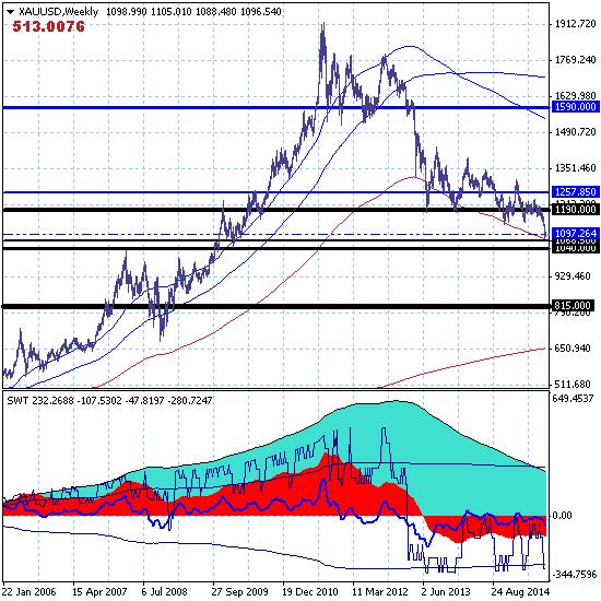 GOLD – 29.07.15. Восходящая коррекция краткосрочного тренда в новом канале 1073.00-1120.00.