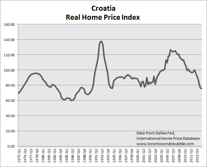 croatia housing bubble