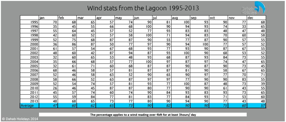 wind dahab stats