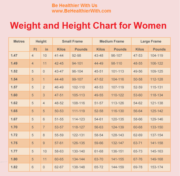Weight Women Chart Akbaeenw