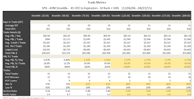 SPX Short Options Straddle Trade Metrics - 45 DTE - IV Rank > 50 - Risk:Reward 35% Exits