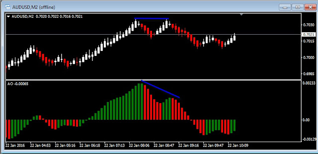 Image showing Renko Chart, Awesome Oscillator and Bearish Regular Divergence