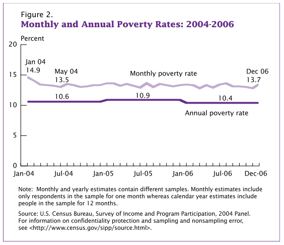 Figure 2. Monthly and Annual Poverty Rates: 2004-2006