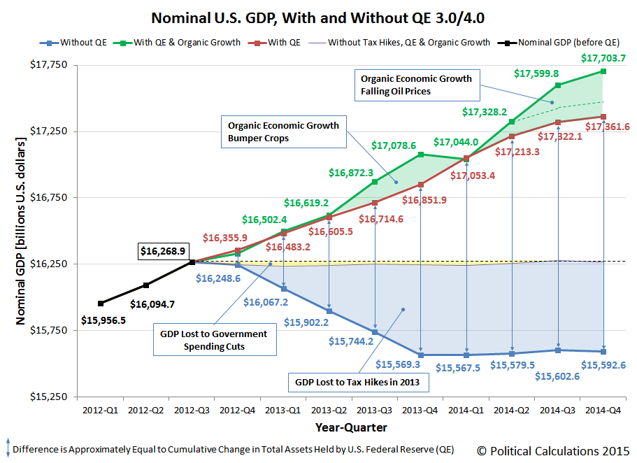 Nominal U.S. GDP, With and Without QE 3.0/4.0, 2012Q1 through 2014Q4