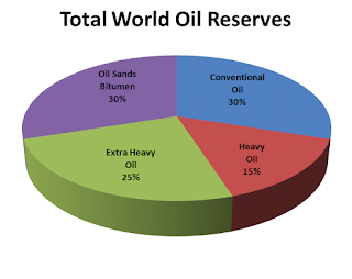 World oil prices