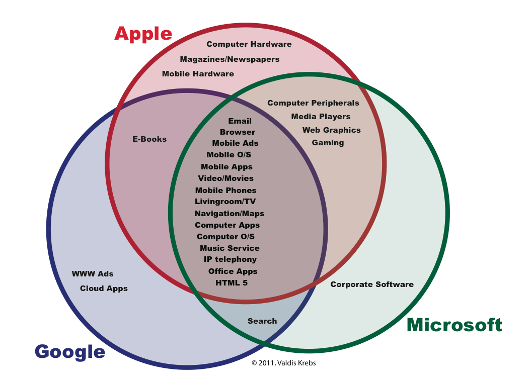 apple google microsoft The organization that tries to advance web technology standards - the world wide web consortium or w3c - has run into a roadblock: apple, google, microsoft, and mozilla earlier this week, the.