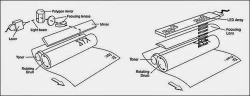 cấu tạo bên trong máy in