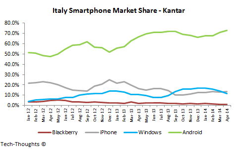 Italy Smartphone Market Share
