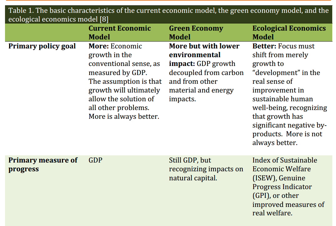 essay green economy does it include you Economics used as a tool to solve coordination problems they include what and how much product to produce, how to produce their product especially agricultural workers and skilled labor workers [tags: economy economics immigration spanish essays] 746 words (21 pages) better essays.