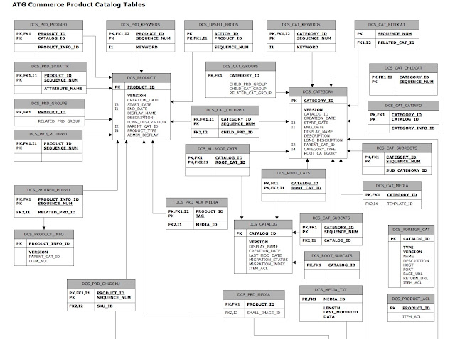 tips from sony thomas  atg product catalog schema er diagram