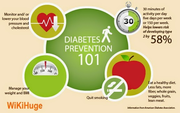 critical review of the literature of the role that dietary factors play in preventing type 2 diabete Diet, nutrition and the prevention of type 2 diabetes and recommendations on current published literature about diet and dietary factors as well as by.