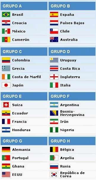 Grupos - Mundial Brasil 2014
