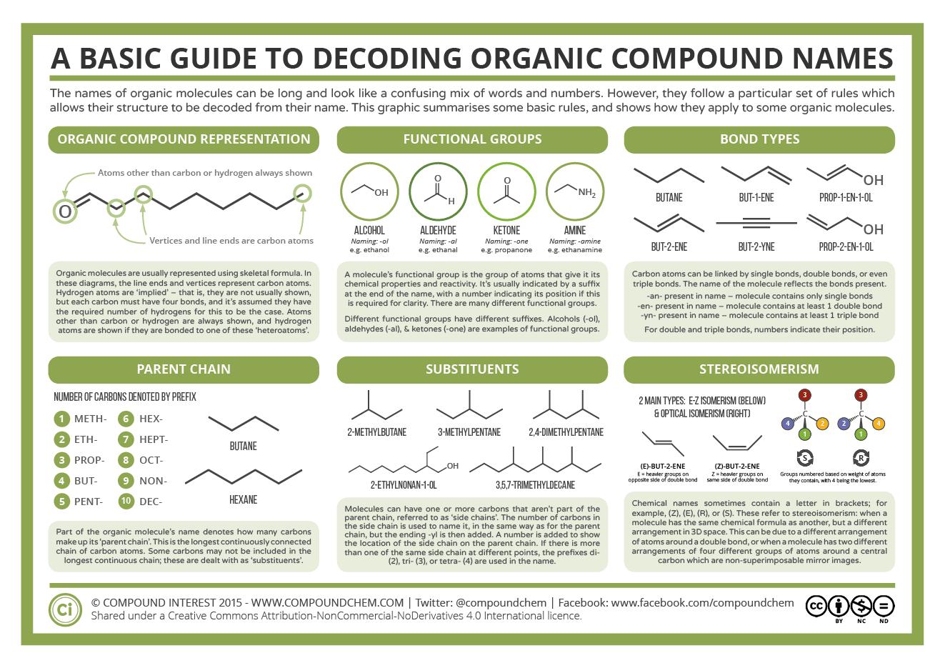 A chemistry decoder