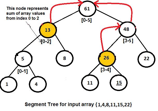 segment tress query