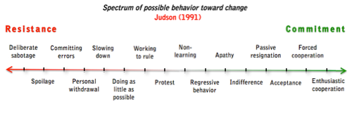 an analysis of the 1920s as both a time of great change and great resistance to change Learn why and how of change management and analysis of the risks of the change and potential resistance to the change change management strategy analysis.
