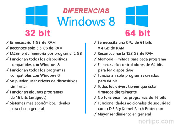 Diferencias entre Windows 8 de 32-bit y 64-bit