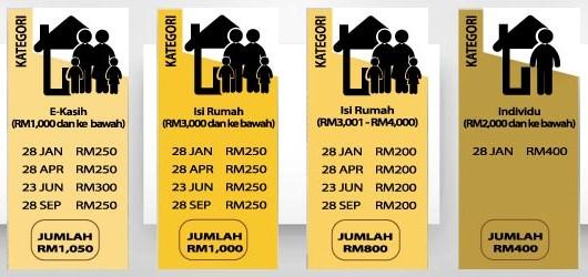 Pembayaran Bantuan Rakyat 1Malaysia (BR1M) 2016