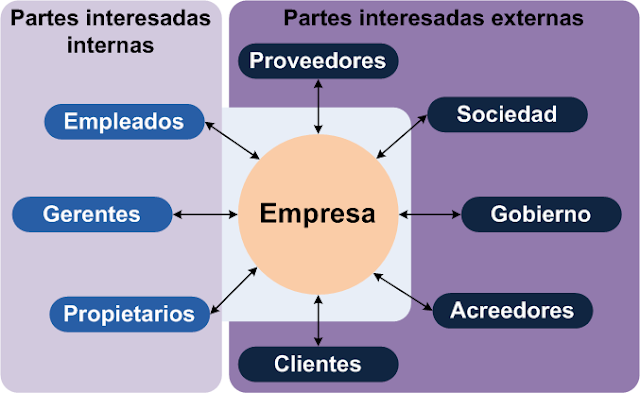 los grupos de interés o stakeholders