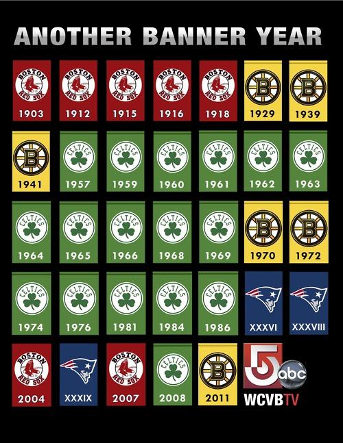 boston-sports-championships-banner.jpg