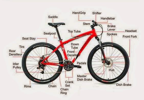 Struktur Komponen Sepeda