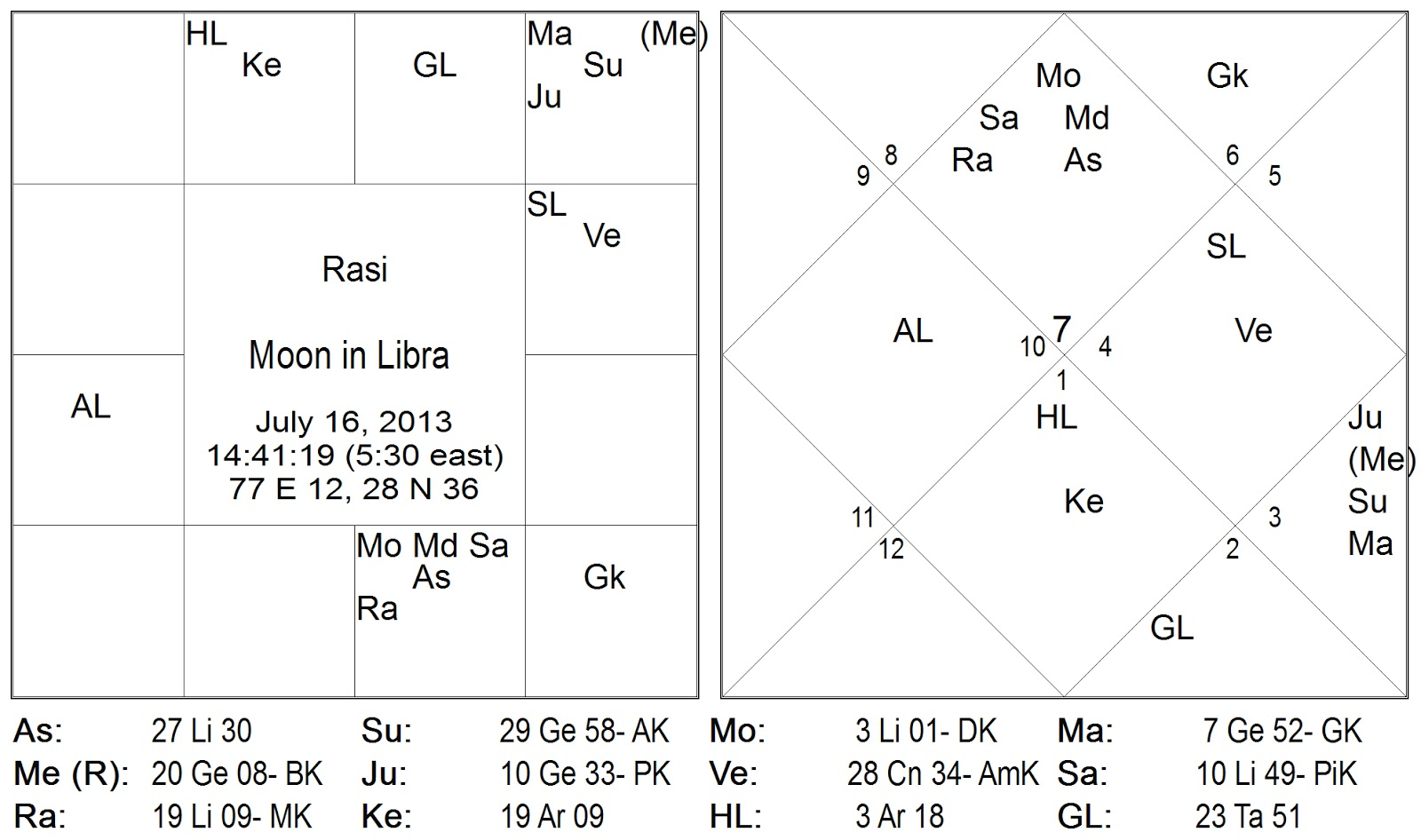 Rahu on 16th July, 2013-Chandra in Tula Rashi Joined Shani and Rahu