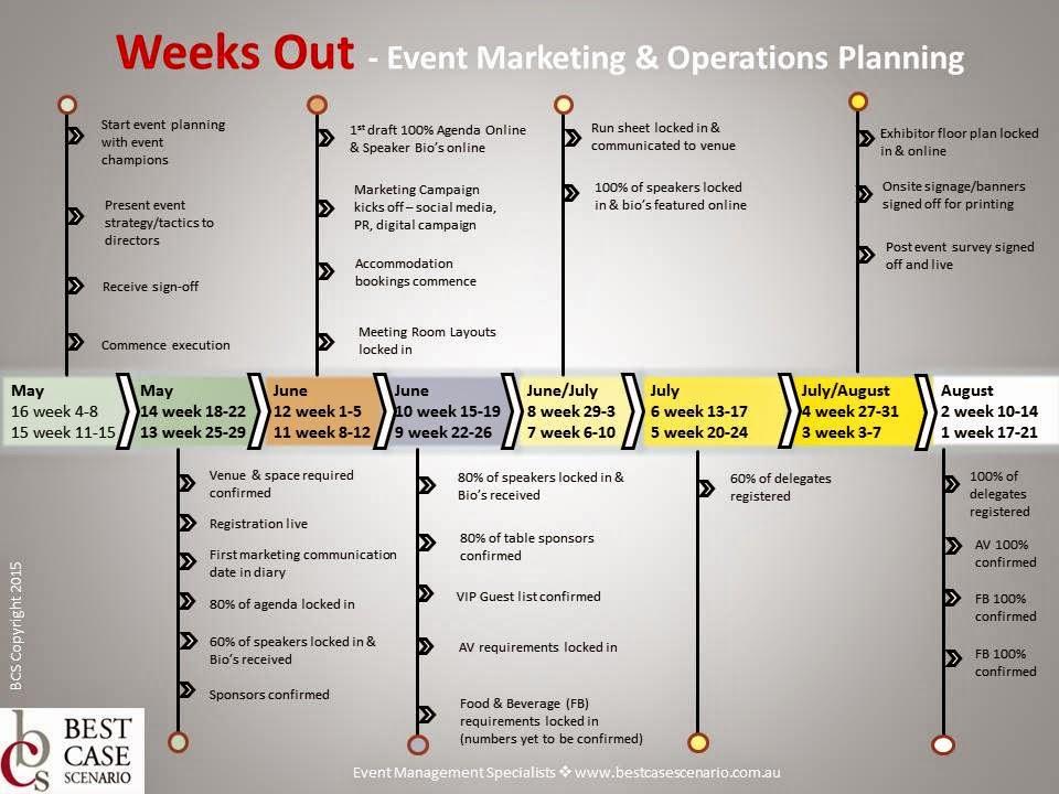 Best Case Scenario Sydney Event Management Plotting Event